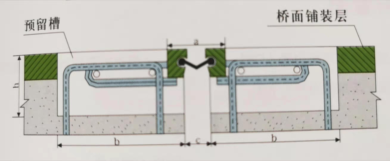 伸缩装置斜向布置